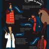 Саны и чины царского двора