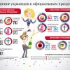 Отношение украинцев к праздникам